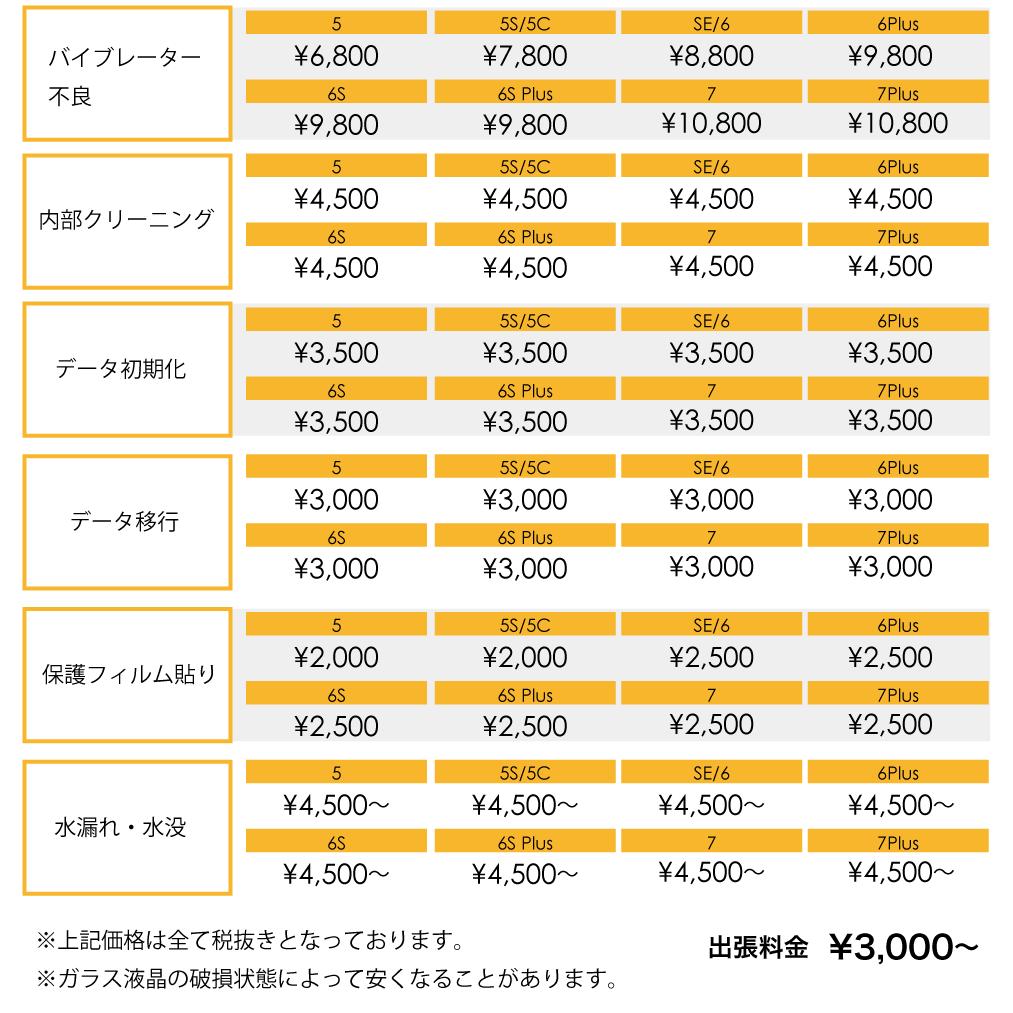 2020/02/15 修理の達人「iPhone Pro」気になる修理の値段は!?